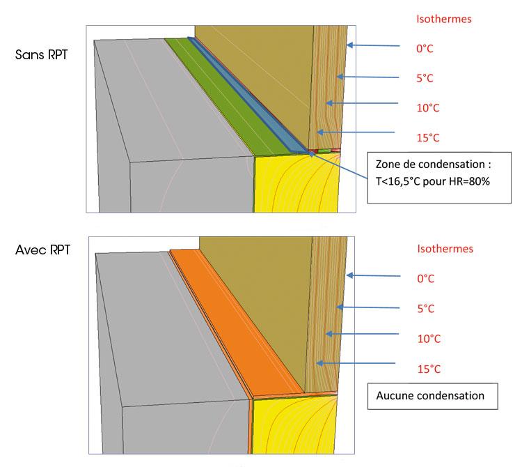 Elimination condensation