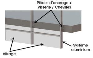 Elements mur rideau