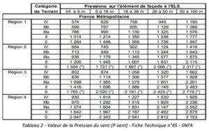 Pression du vent SNFA FT 45