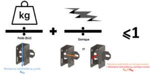 Combinaison charges poids et sismique